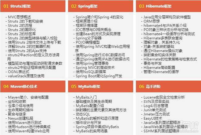 JavaEE框架