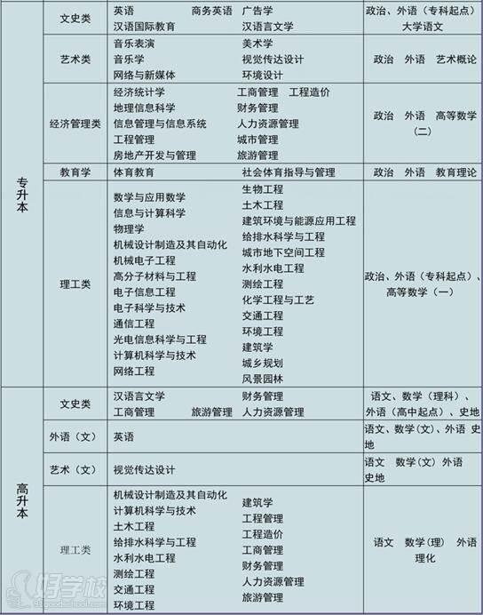 湖南城市學院 專業設置