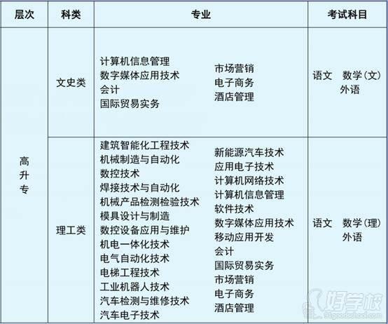 湖南機電職業技術學院 專業設置