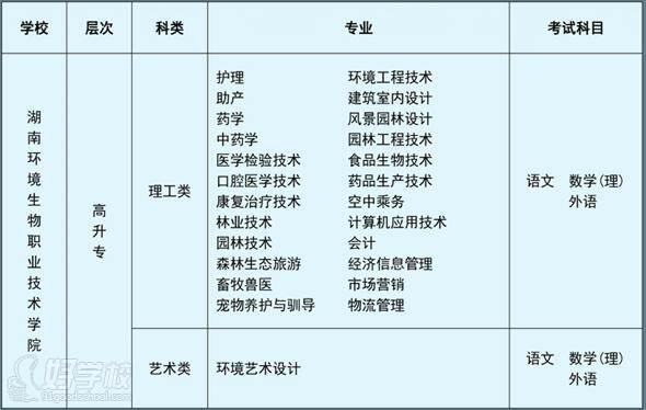 湖南環境生物職業技術學院 專業設置
