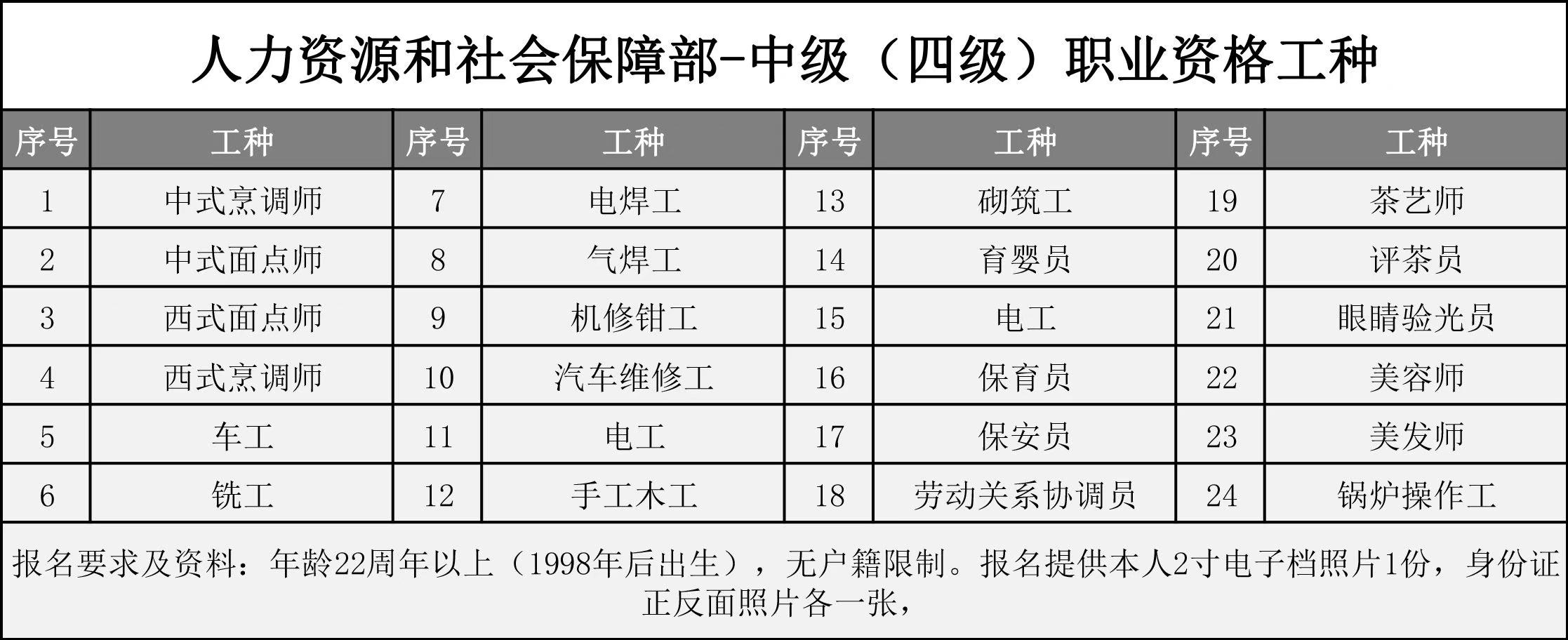 广安人力资源社会保障职业资格证