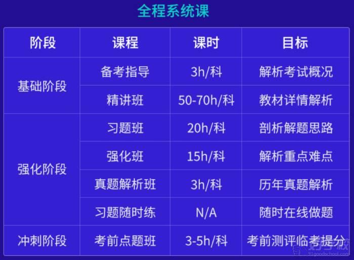 广州众学教育 课程内容