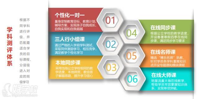 六大产品体系