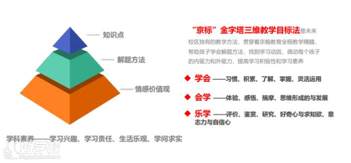 """独创的教学方法——""""京标""""三维教学目标法"""