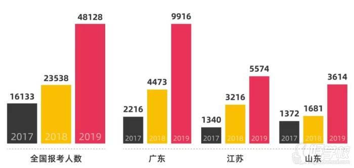 高考日语报读人数