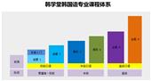 上海新世界韓語培訓班多少錢|上海零基礎學韓語要多久