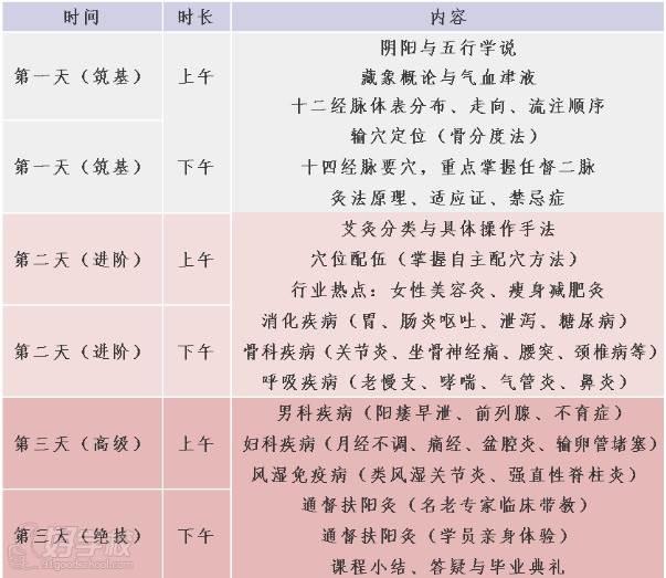 穆清中医学堂 课程内容