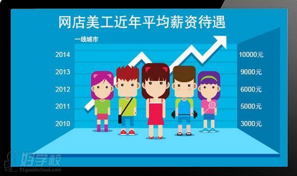 深圳淘宝美工专修培训班