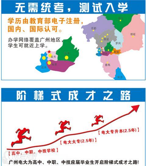 广州电大优势