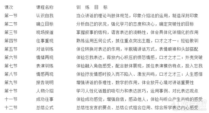 廣州當眾講話訓練課程大綱