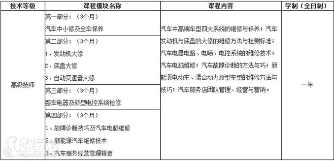 广州汽车机电维修技师培训班课程设置