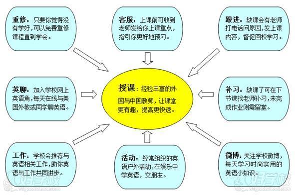 广州英伦外语培训教学方式